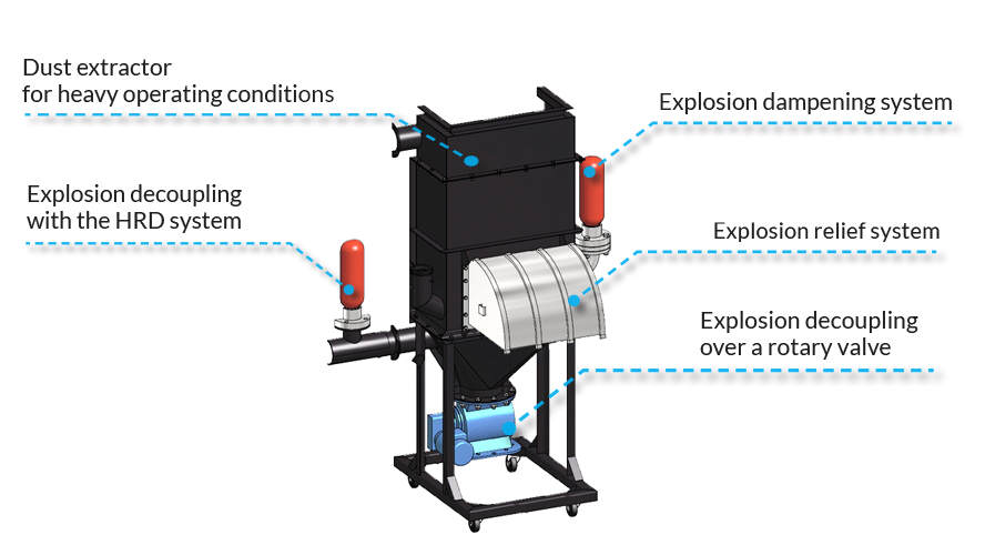Dust extractor for heavy operating conditions
