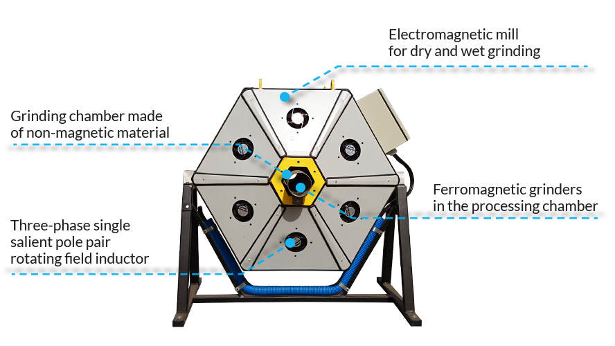 Electromagnetic mill
