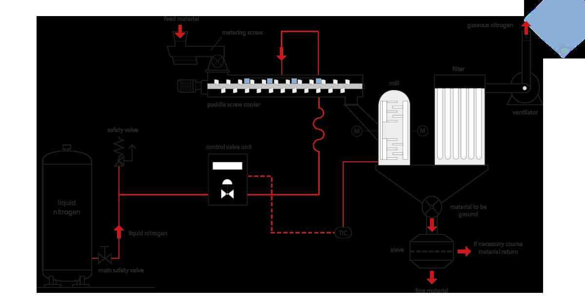 separation of composite materials  u2013 cryogenic