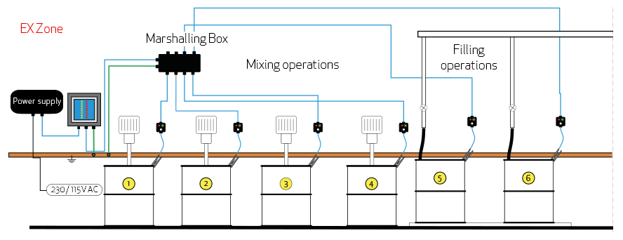 MULTIPOINT II – example diagram